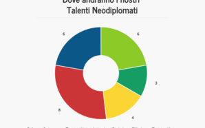 Talenti Neodiplomati 2017/2018: i risultati